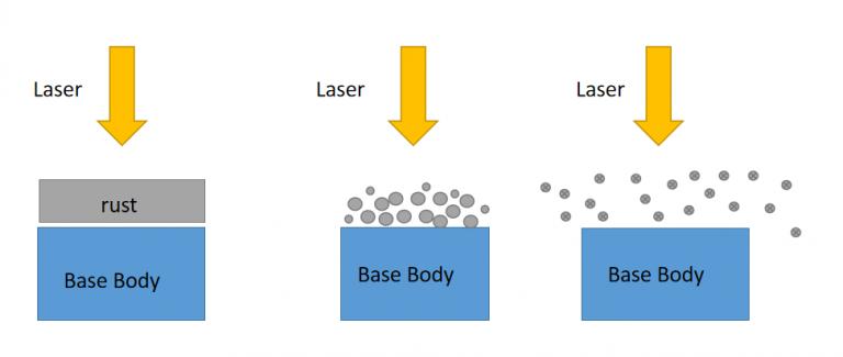 laser rust removal work process- JNCT LASER MACHINE